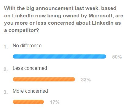 The Job Board Summit poll LinkedIn